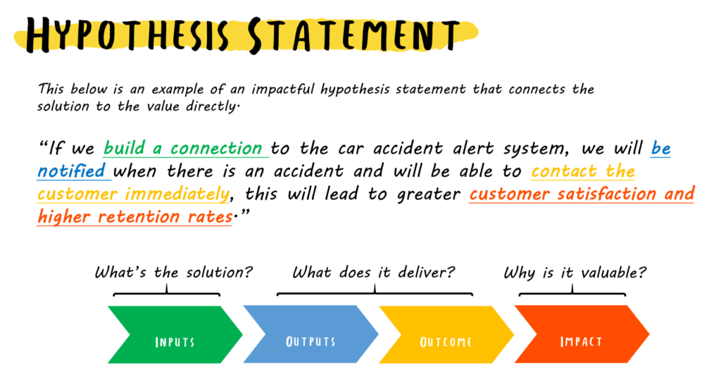 hypothesis feature labs business strategy